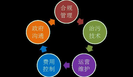 图-1:五大服务目标.png